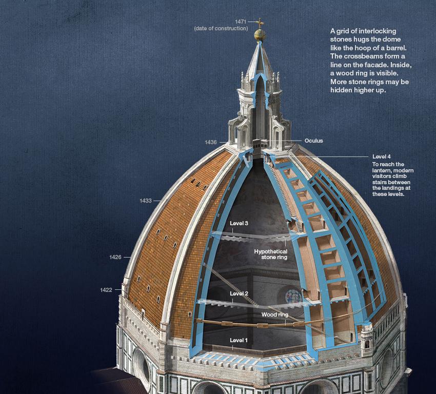 Il Duomo How Filippo Brunelleschi Built The Worlds
