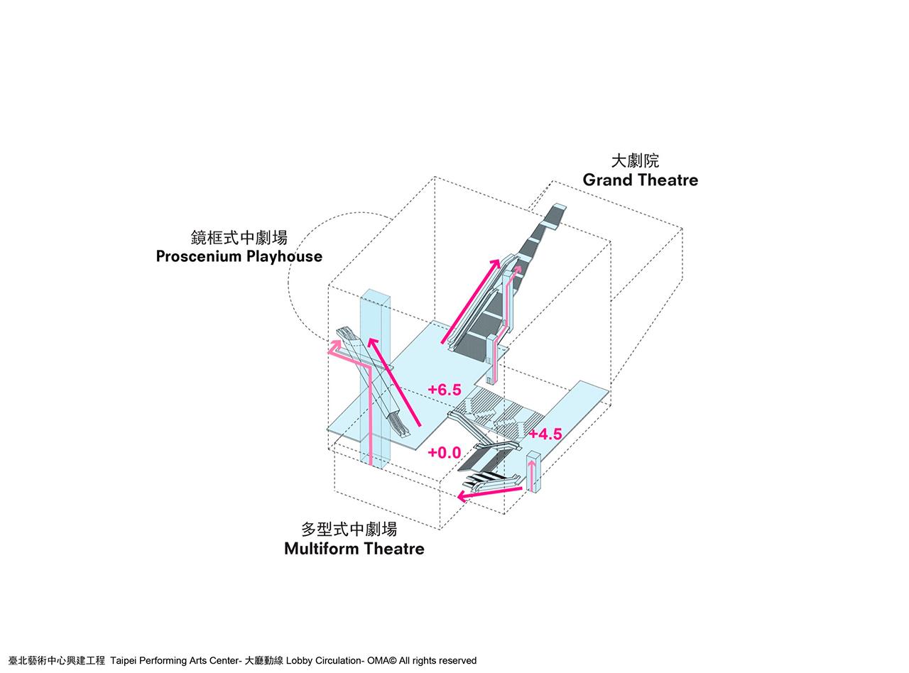 OMA s Taipei theatre plex tops out   METALOCUS