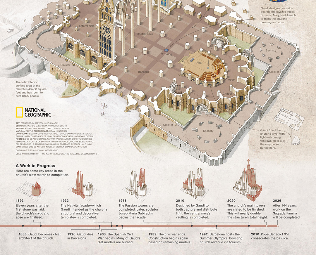 Infographic Of The Sagrada Familia In Barcelona By Gaudi