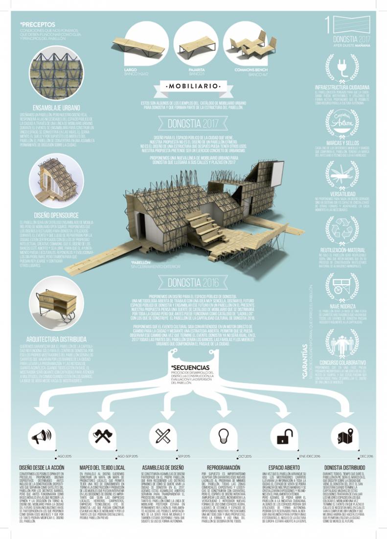 Information point of Donostia/San Sebastián 2016 by Zuloark.