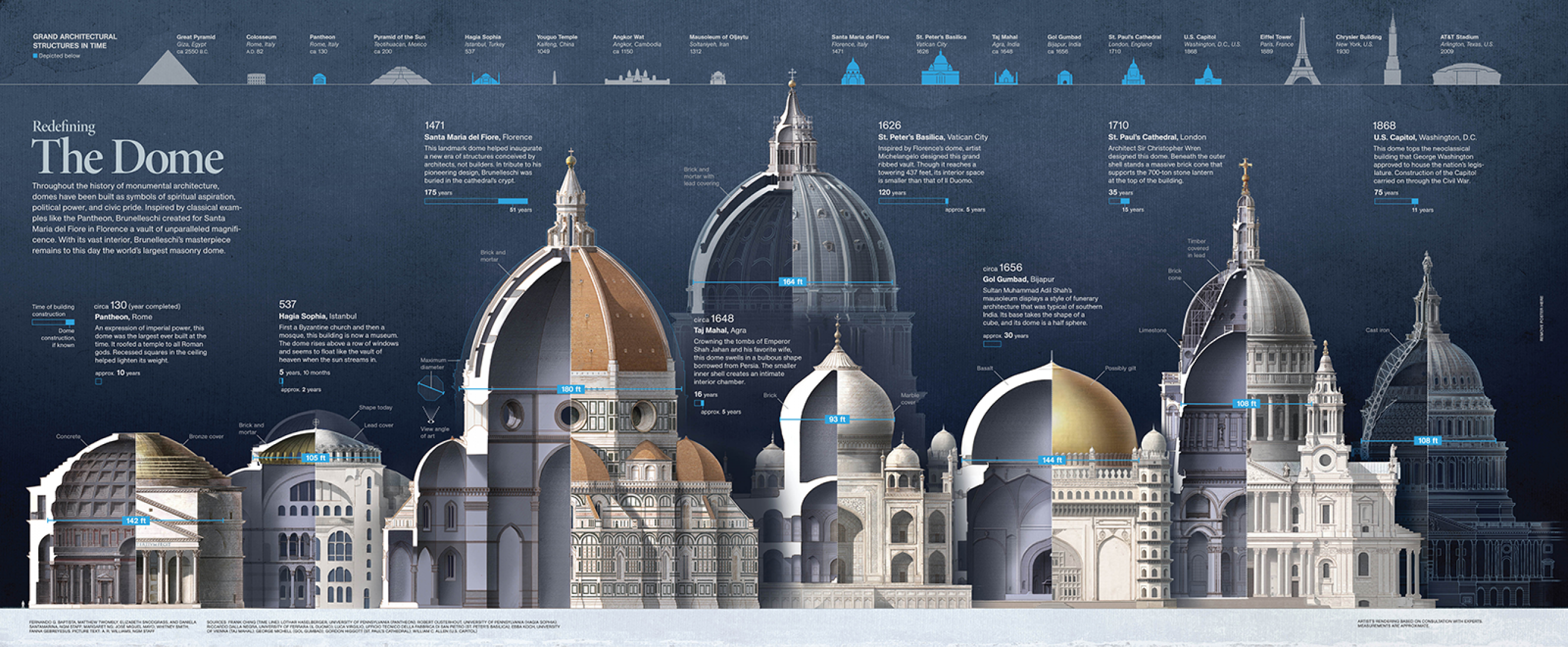 Redefiniendo la cúpula.