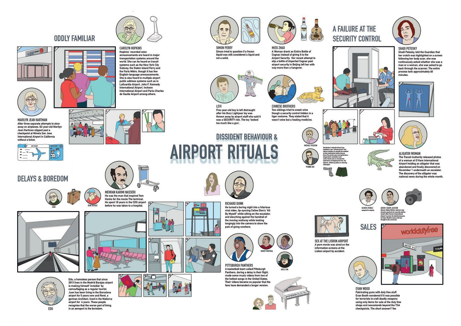 Diagram. Airport rituals. Image courtesy of Oslo Architectural Trienale.