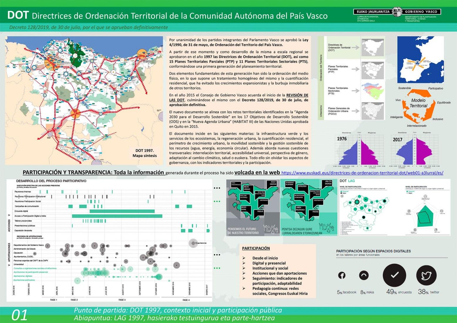 Directrices de Ordenación Territorial del País Vasco